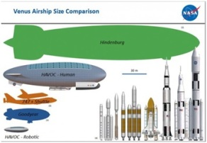 Venus Airship Size Comparison