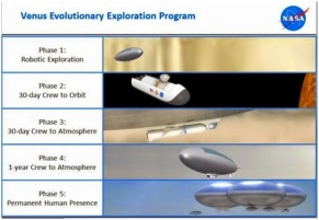 Venus Evolutionary Exploration Program