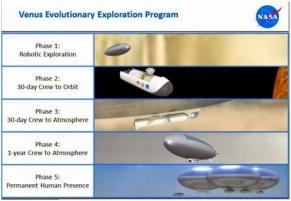 Venus Evolutionary Exploration Program
